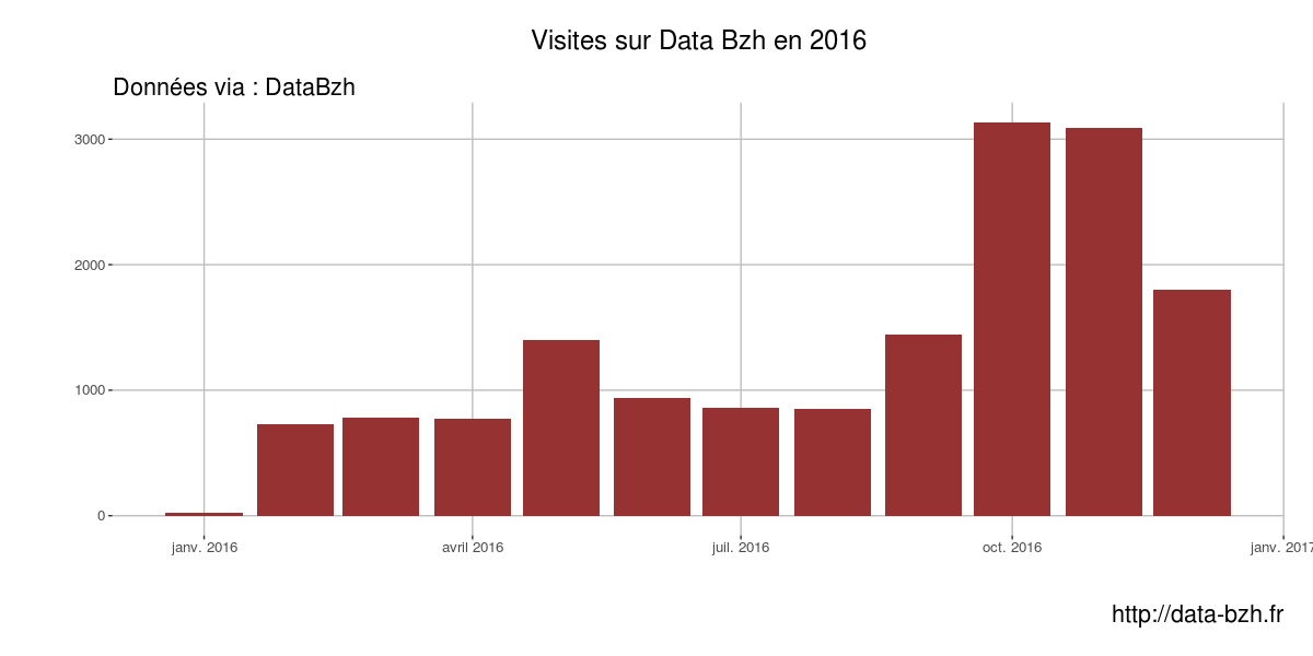 Visites de Data Bzh en 2016