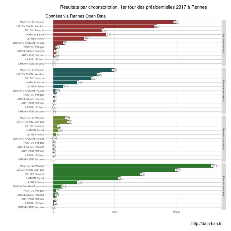 Résultats aux présidentielles 2017 par circonscription à Rennes