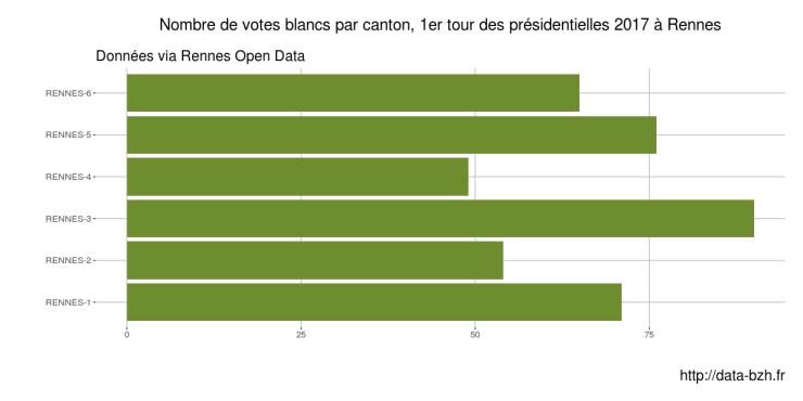 Votes blancs par canton à Rennes