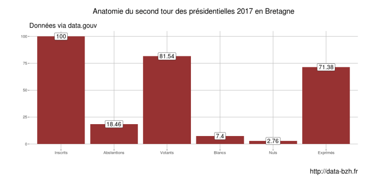 second tour présidentielles bretagne