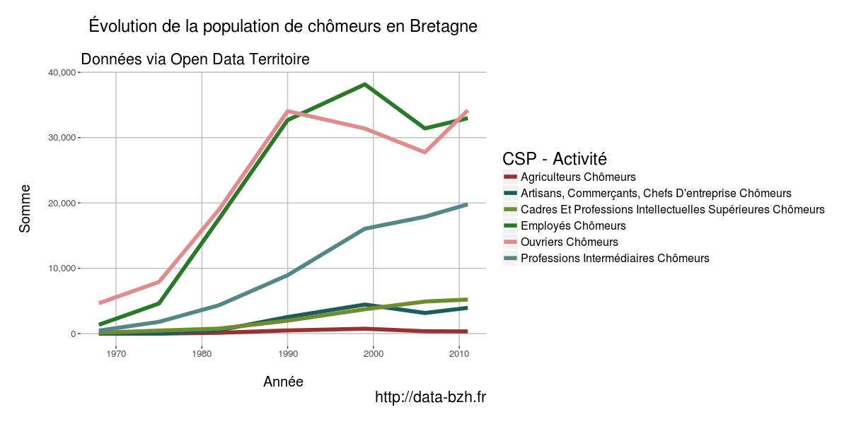 On peut voir que la population d agriculteurs et d ouvriers chômeurs  explose depuis les années 70 — la catégorie des Artisans est également en  augmentation ... 26d243ec0d58