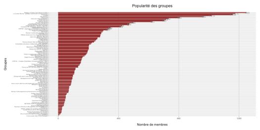 Popularité des groupes