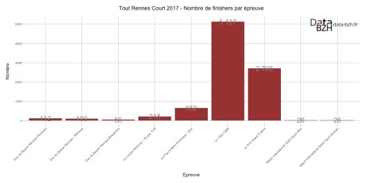 Tout Rennes Court 2017 - Nombre de finishers par épreuve
