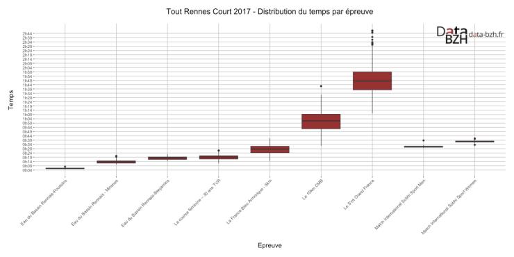 Tout Rennes Court 2017 - Distribution du temps par épreuve