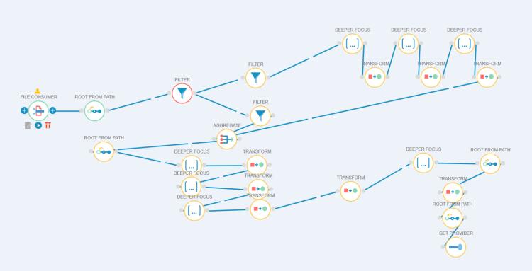 graph de tâche - Grappe