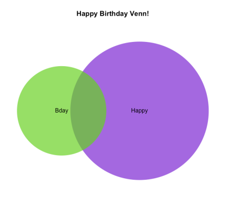 Venn Colors Happy Bday John Venn R Bloggers