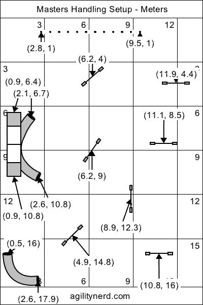 Crosses Equipment Setup - Meters