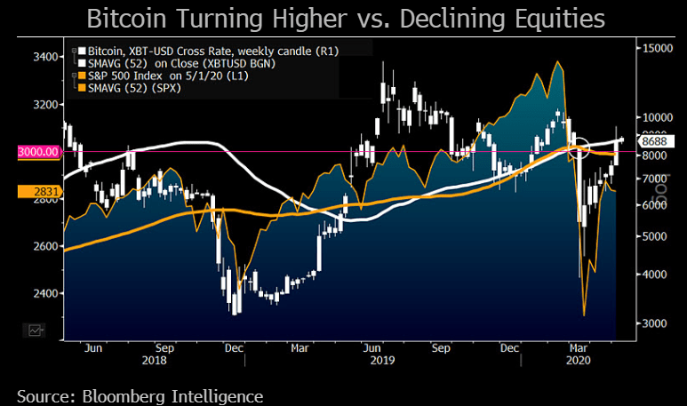Chart showing Bitcoin turning higher vs. declining equities