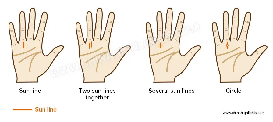 Sun Line in the Palm Reading