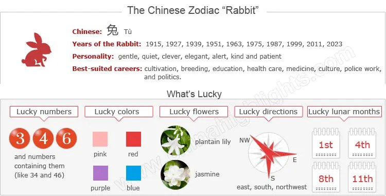 Information for the Chinese Zodiac Rabbit