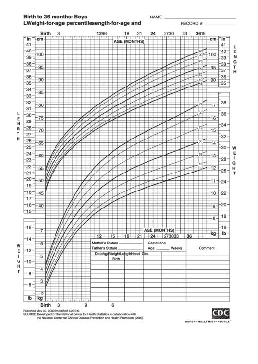 Top 66 Cdc Growth Charts Boys free to download in PDF format