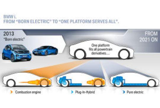 Auf einer Architektur sollen ab 2021 Plug-in-Hybride, Verbrenner und vollelektrische Autos entstehen