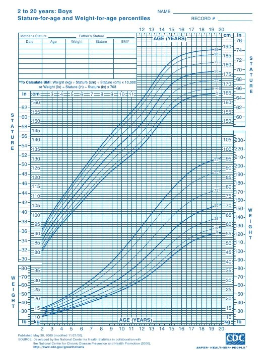 CDC Boys Growth Chart: 2 to 20 Years, Stature-For-Age and ...