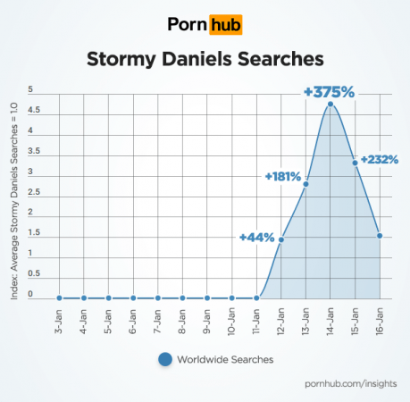 Pornhub Insights on Stormy Daniels searches