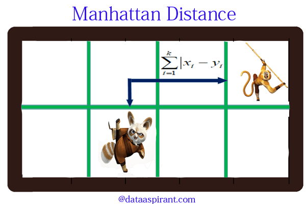 8cf3496307a3 ... in which the distance between two points is the sum of the absolute  differences of their Cartesian coordinates. In a simple way of saying it is  the ...