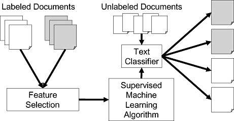 Documents Classification
