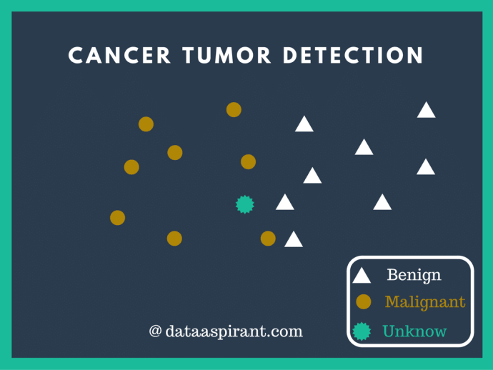 Cancer tumor detection with k-nearest neighbor with sklearn