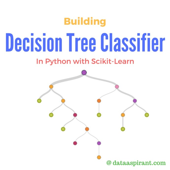 Decision tree algorithm implementation in python