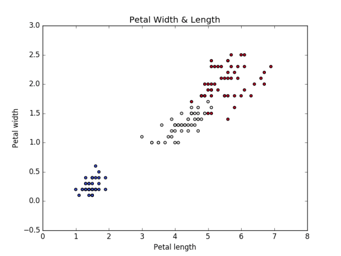Iris Petal length & width Vs Species Type