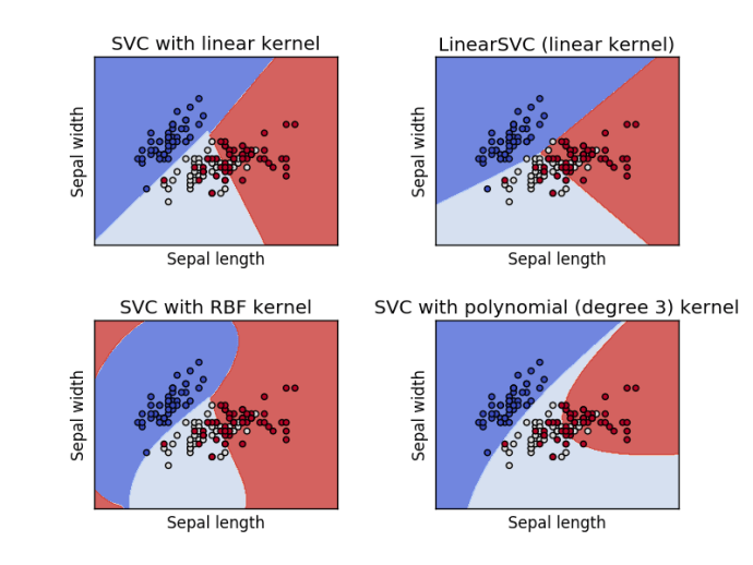 Svm Classifier with Iris Sepal features