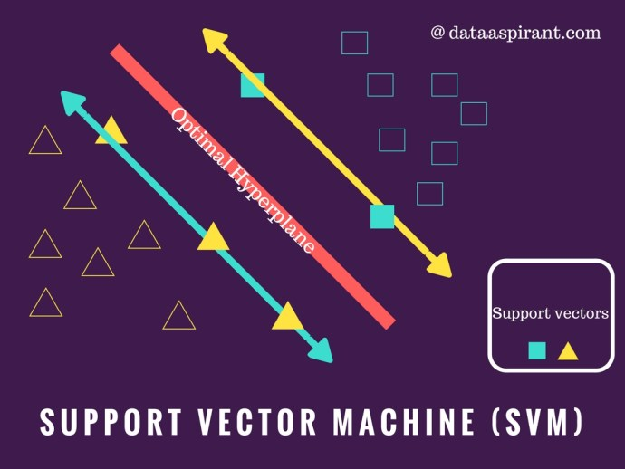 how to choose support vectors