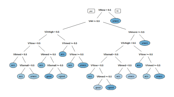 Decision Tree Classifier implementation in R