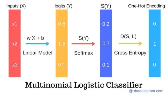 Multinomial Logistic Regression Classifier