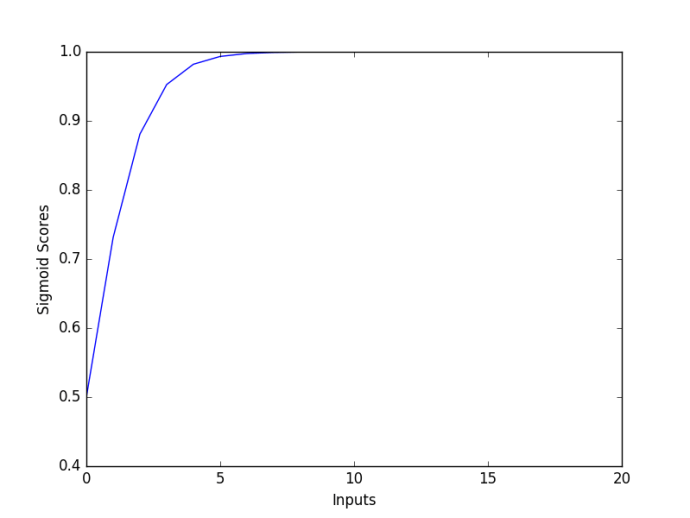 Difference Between Softmax Function and Sigmoid Function