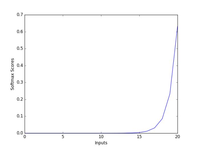 Softmax Graph