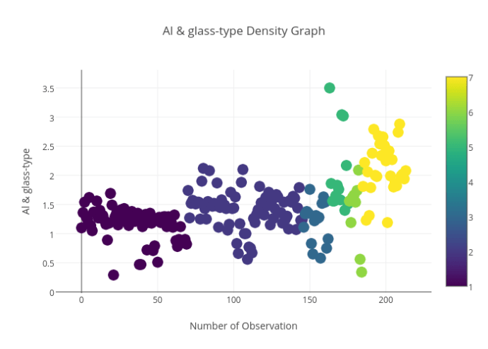 Al & glass-type_Density