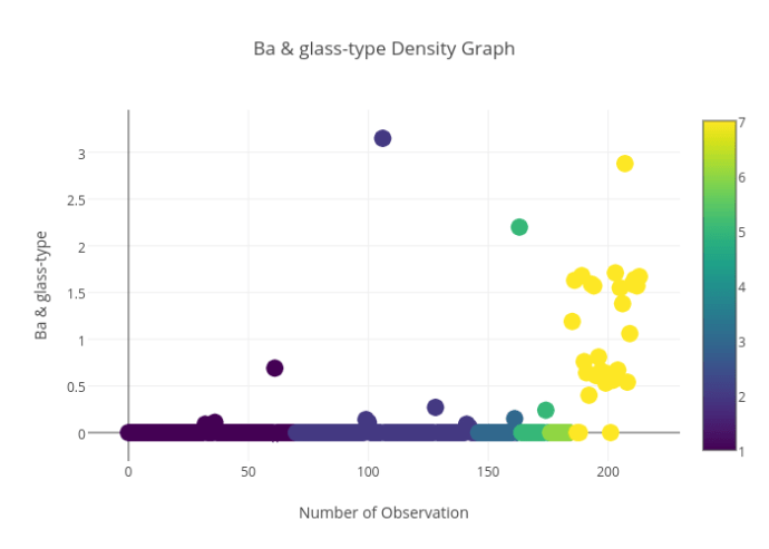 Ba & glass-type_Density