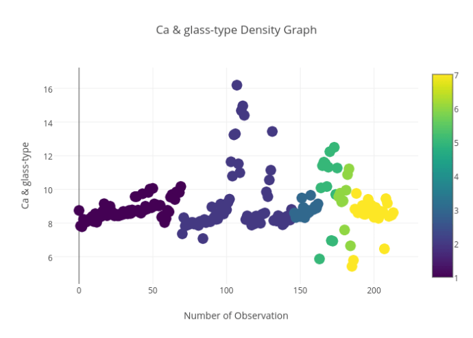 Ca & glass-type_Density