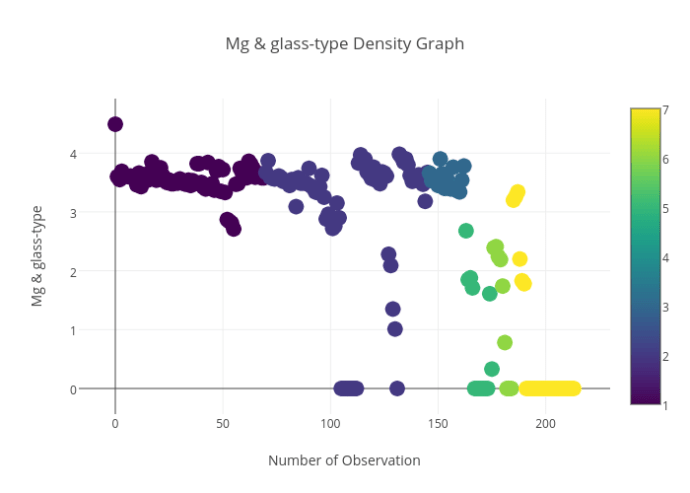 Mg & glass-type_Density