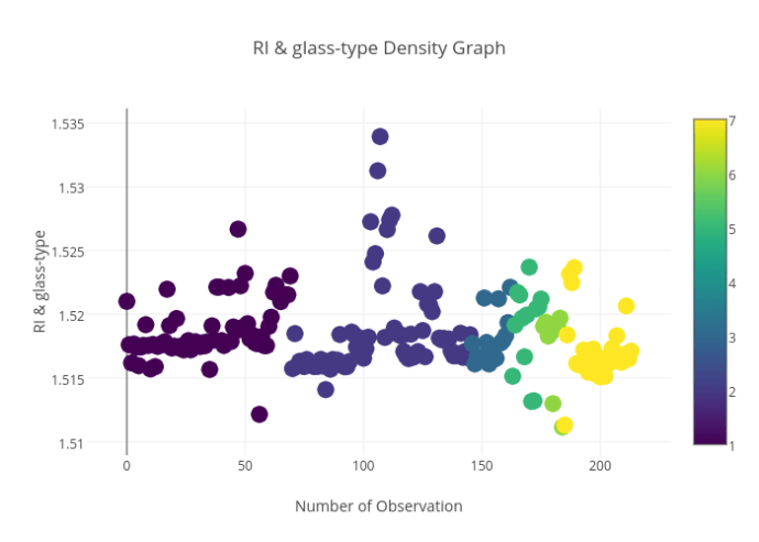 RI & glass-type_Density