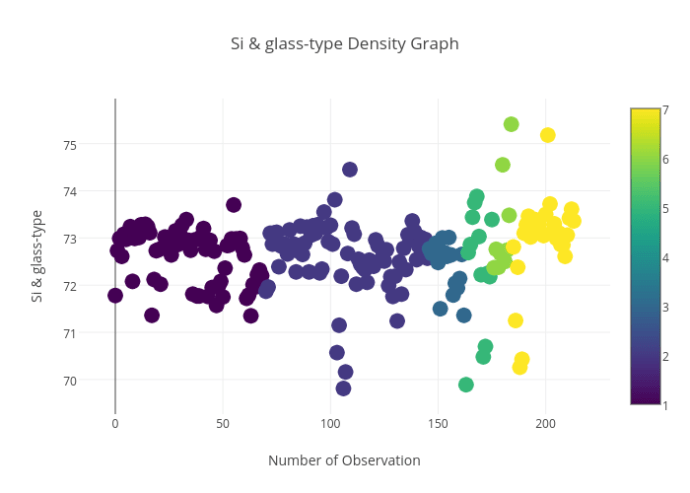 Si & glass-type_Density