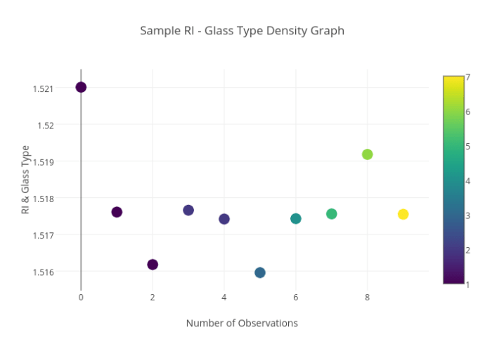 sample RI & Glass Type_Density