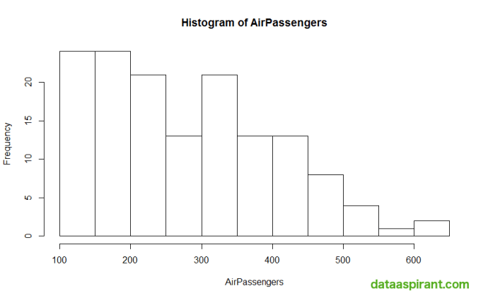 Histogram for Air Passengers Data with Frequency