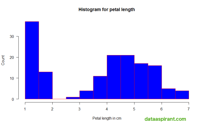 Histogram with y-axis indexes horizontal