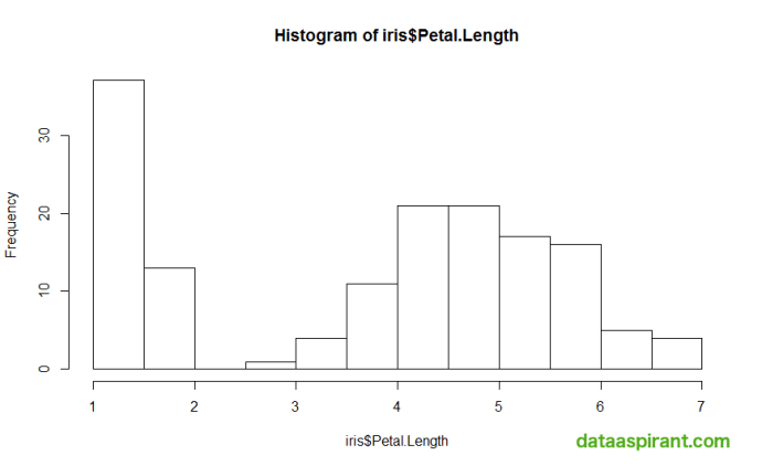 Histogram for iris petal length