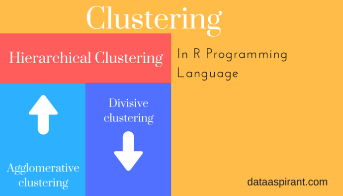 How to perform hierarchical clustering in R