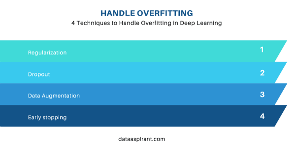 Techniques to handle overfitting in deep learning