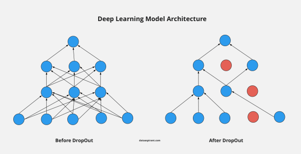 Deep learning dropout