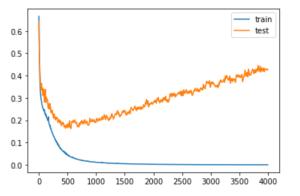 train test loss graph