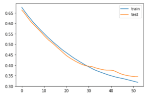 early stopping error graph