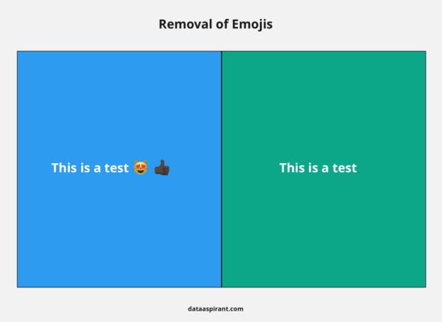 Remove Emojis