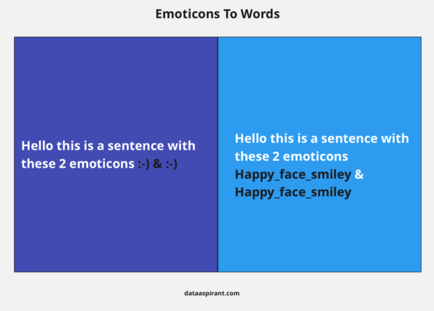 Emoticons to words example