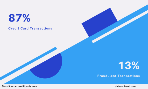 Credit Card Fraudulent Transactions Percentanges