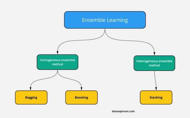 Ensemble Learning Methods