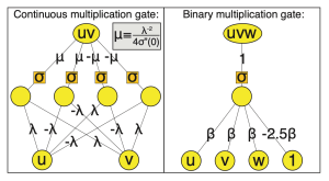 Continuous multiplication gate