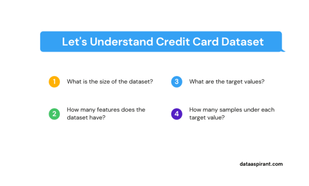 Understand Credit Card Dataset